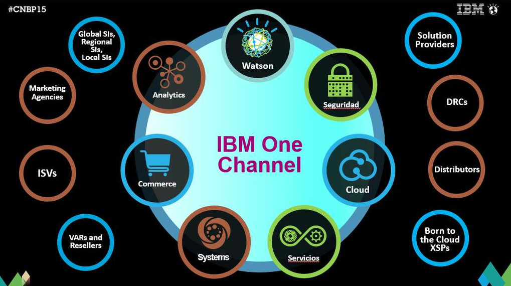 IBM OneChennel