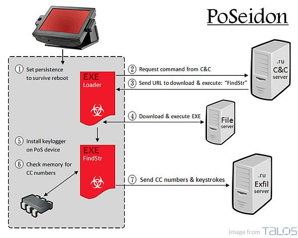PoSeidon Malware
