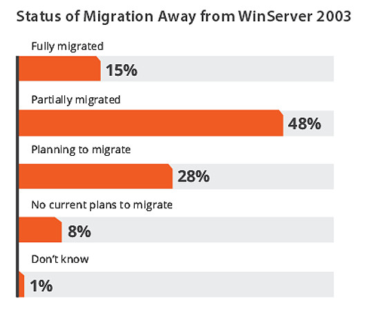 Windows Server 2003 Migration Status, Spiceworks