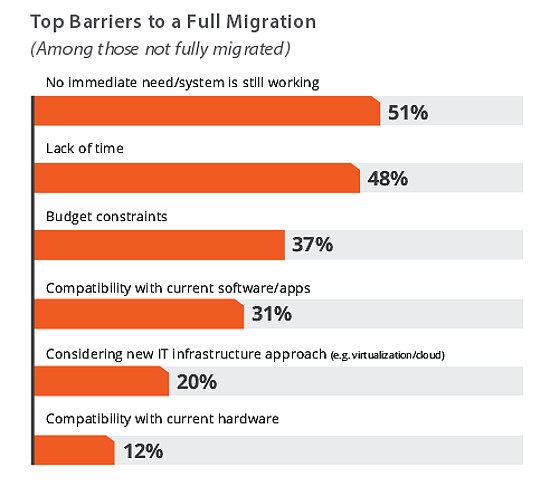 Windows Server 2003 Migration barriers, Spiceworks