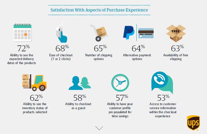 Nivel de satisfacción de los clientes con diferentes aspectos del ecommerce, de acuerdo con el estudio de UPS.