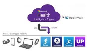 health microsoft