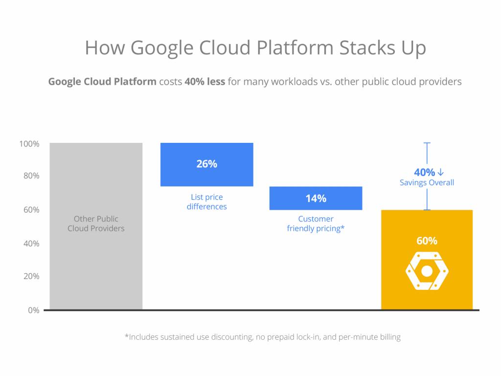 precios cloud google