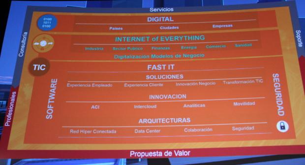 Cisco Fast IT