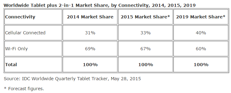 idc-tablet-data