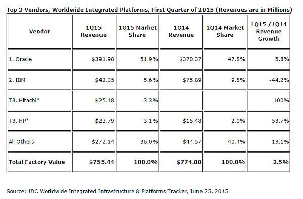 Worldwide Integrated Platforms