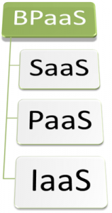 Business-Process-as-a-Service-BPaaS
