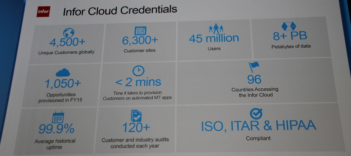 IMInfor Cloud Credentials