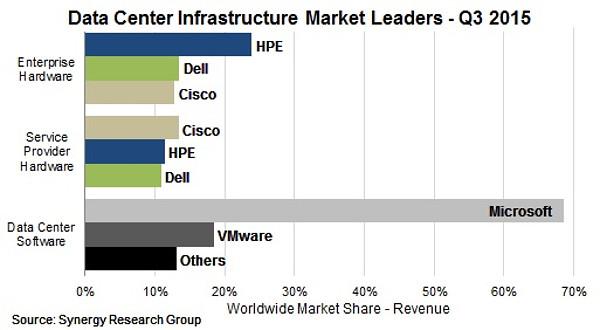 Data Center Infrastructure Market Leaders