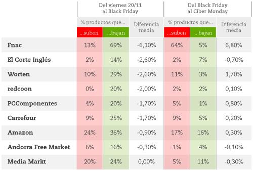 La OCU ha publicado este cuadro donde se demuestran las subidas y bajadas de precios durante los días señalados y los previos.