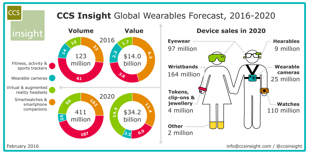 CCS_ insight wearables