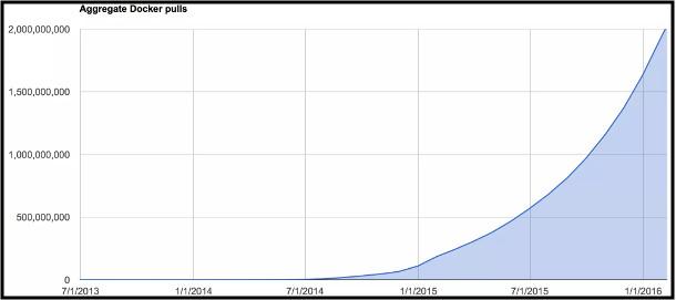 Docker Datos