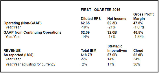 IBM 1Q 2016