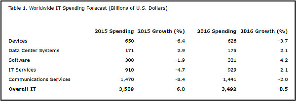Worldwide IT Spending Is Forecast