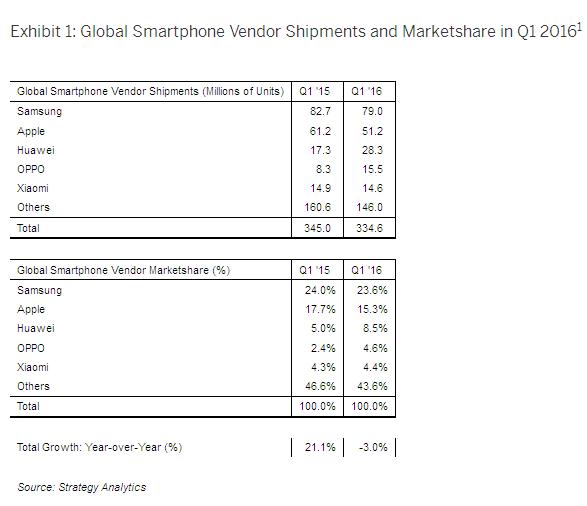 Información de Strategy Analitycs sobre las ventas de smartphones en el primer trimestre.