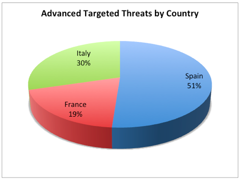 Advanced targeted Threats by Country