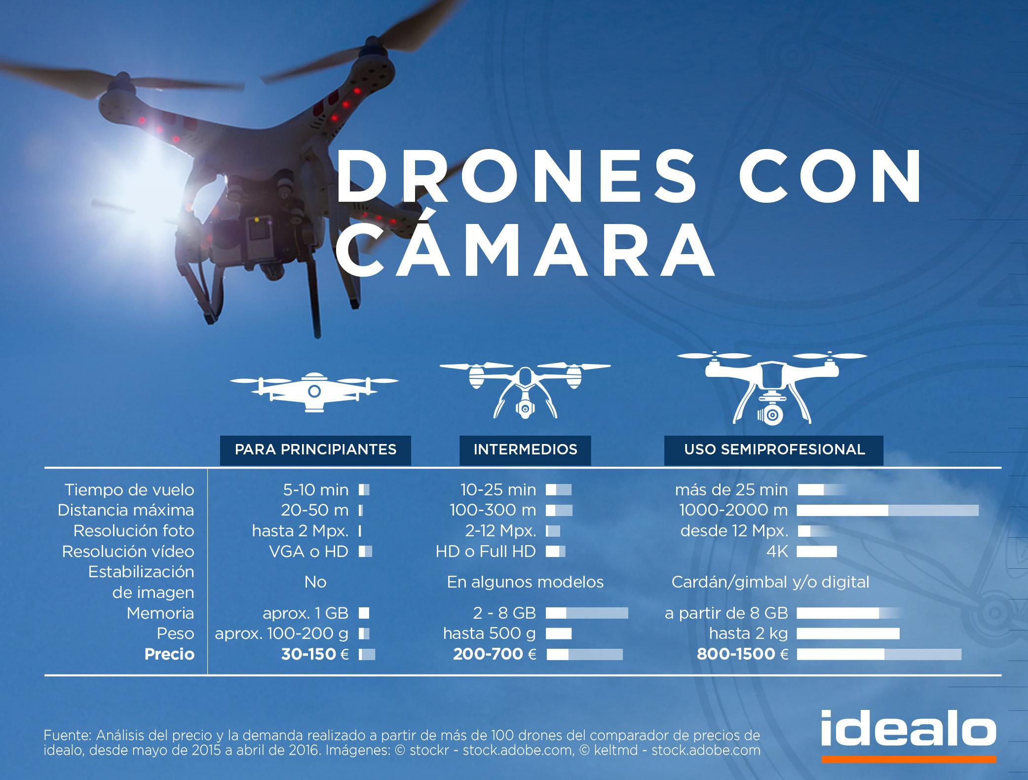 Tabla comparativa de los diferentes tipos de drones con cámara publicada por Idealo en su blog oficial.