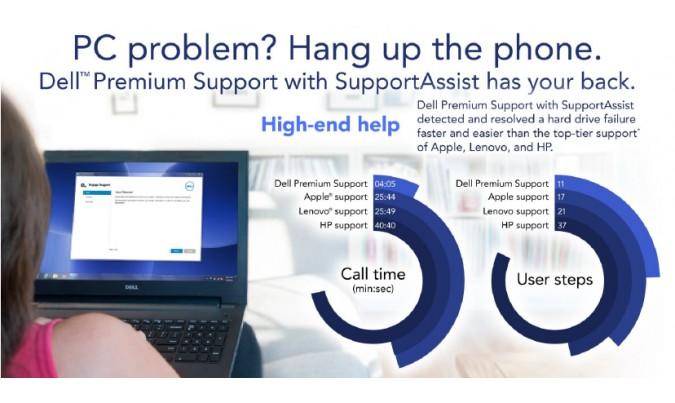 how to use dell supportassist