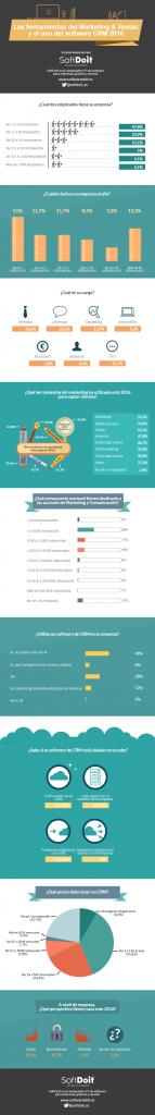 Infografia_Estudio_CRM2016_SoftDoit