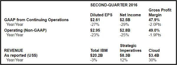 IBM 2Q 16