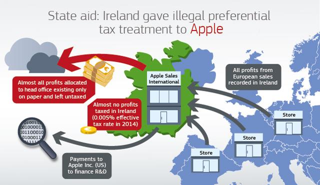irlanda impuestos Apple fiscal