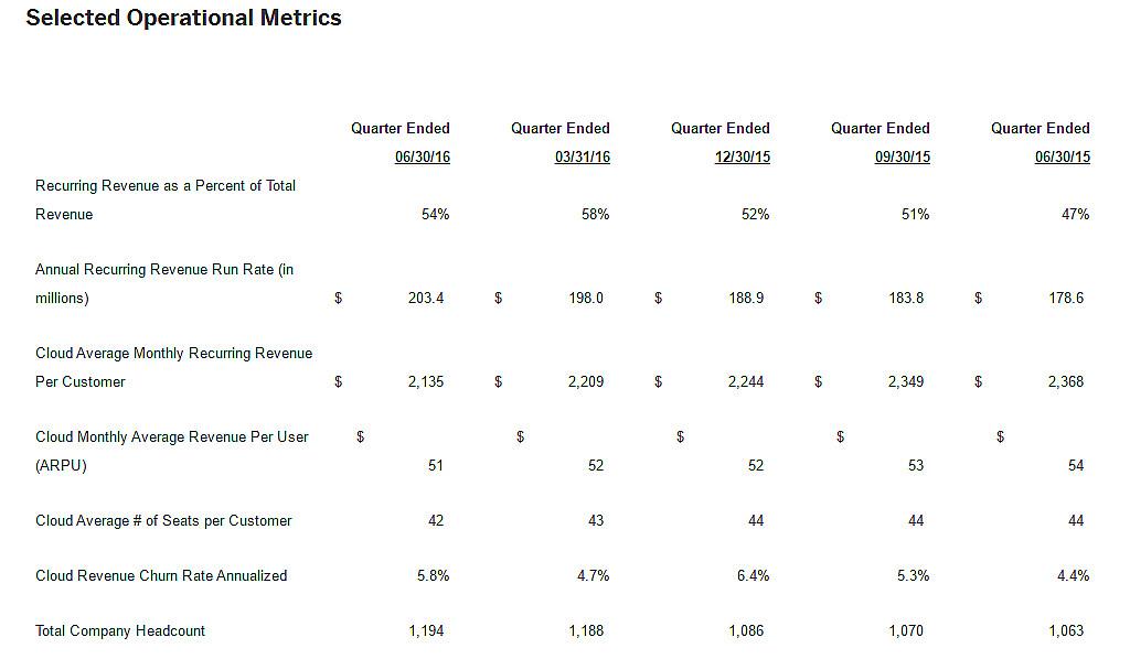 Shoretel Selected Operational Metrics