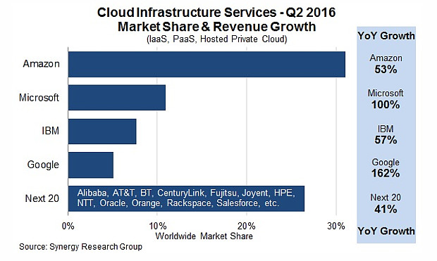 Synergy Research Cloud Market
