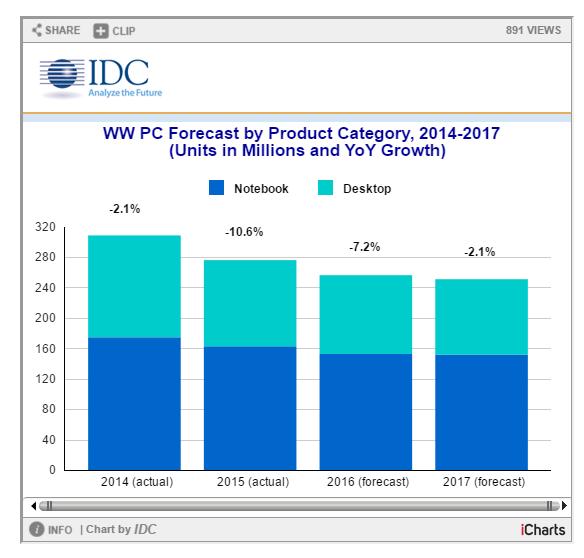 Estudio de IDC sobre las ventas de PC y otros dispositivos
