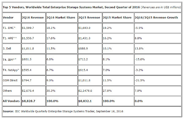 enterprise-storage-systems-tracker-idc-2q16
