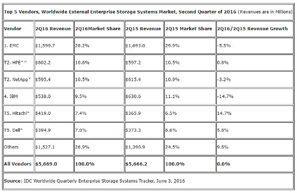external-enterprise-storage-systems-market-idc-2q16