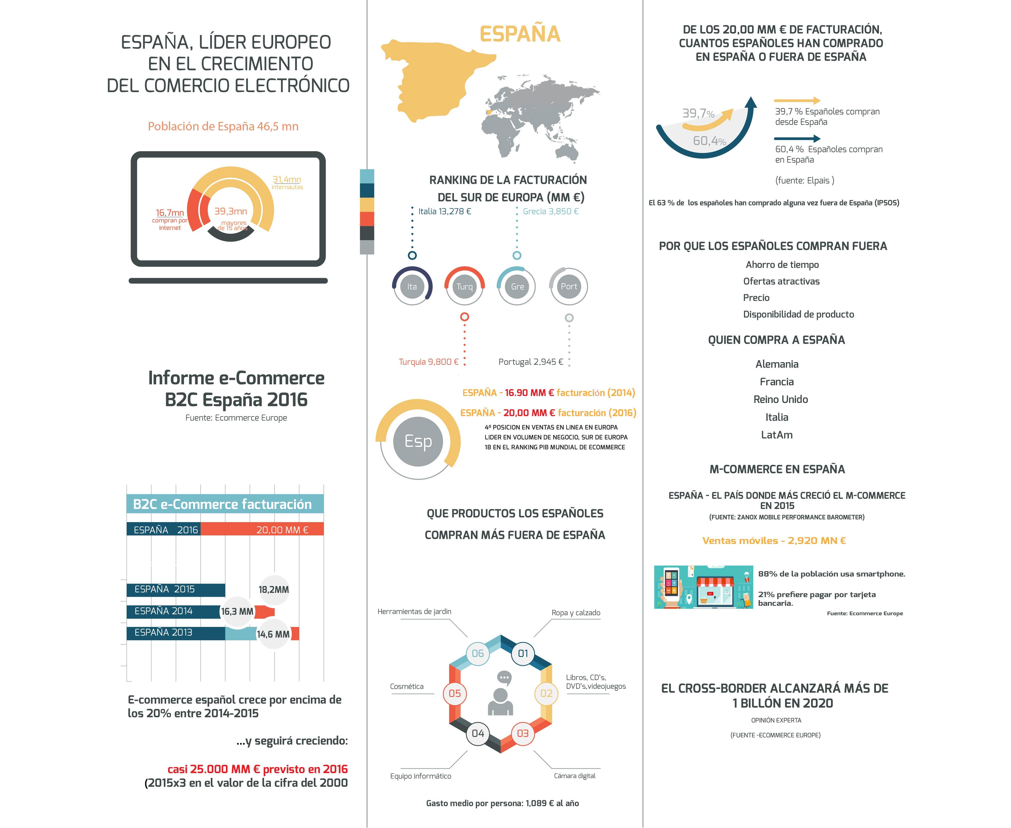 global-e-infografia