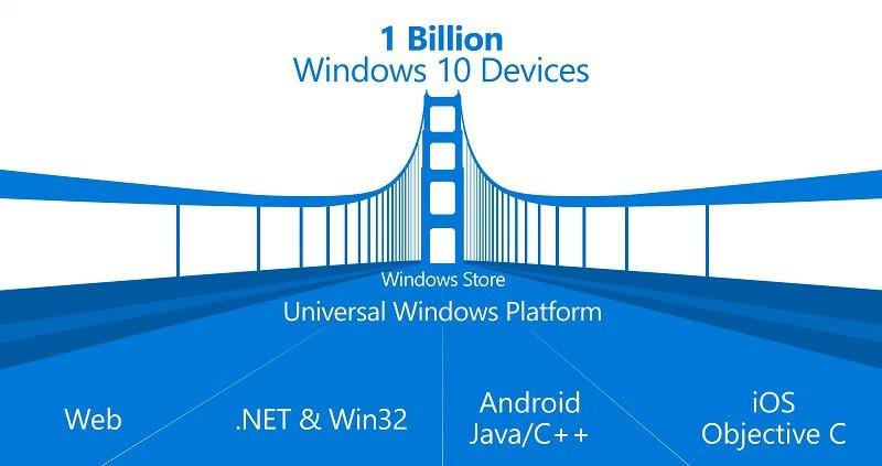 microsoft-desktop-bridge