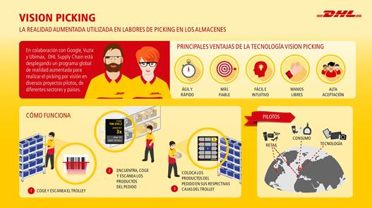 DHL Supply Chain realidad aumentada
