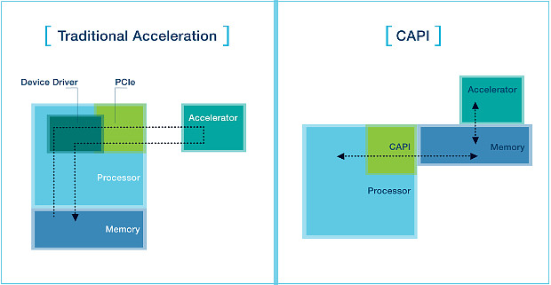 opencapi-vs-traditional