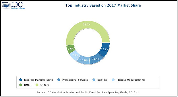 IDC Worldwide Semiannual Public Cloud Services Spending Guide
