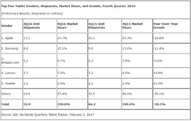 Mercado de Tabletas