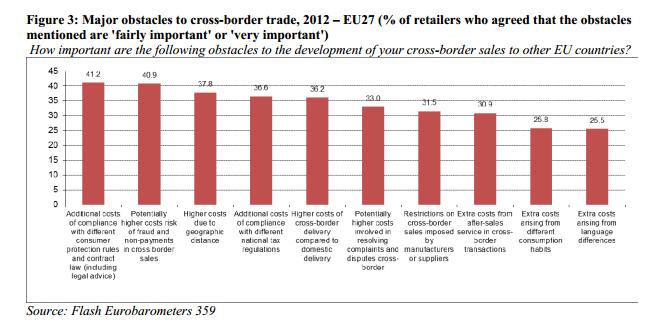 Principales obstáculos de las compras transnacionales